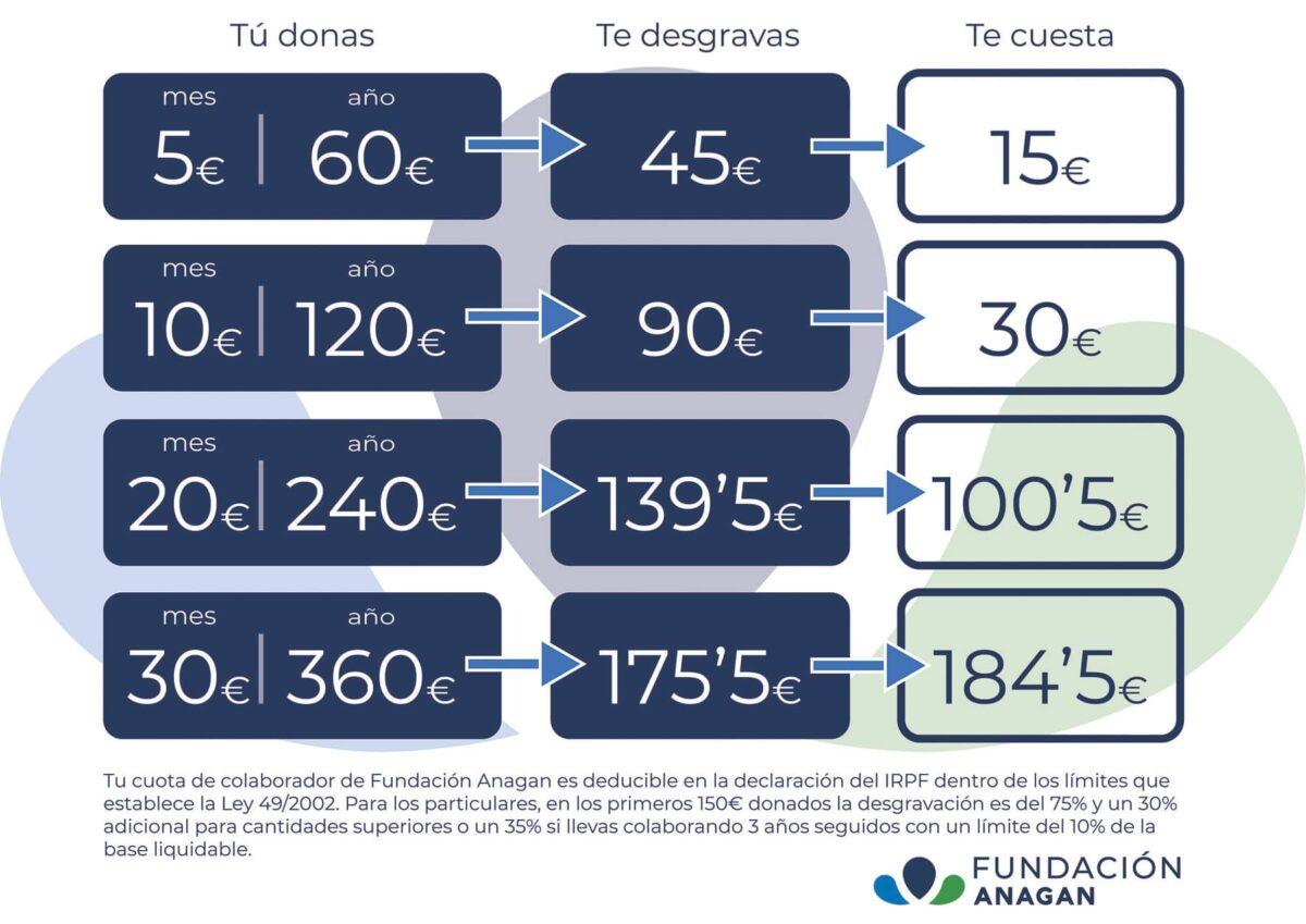 Tratamiento fiscal de los donativos para particulares